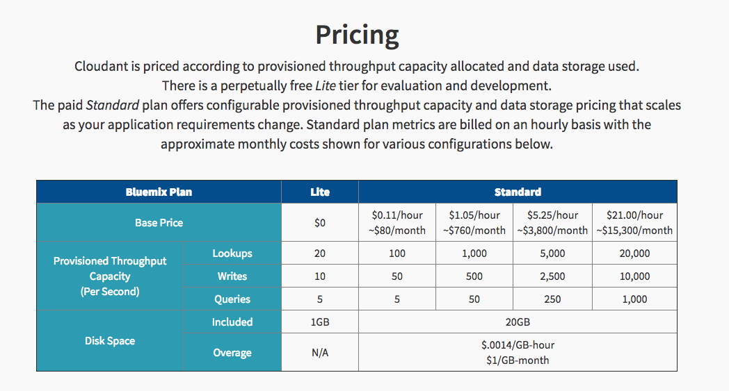 Cloudant pricing Explained